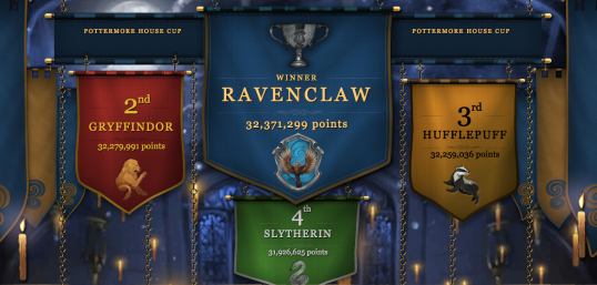 Ravenclaw wins the sixth Pottermore House Cup!